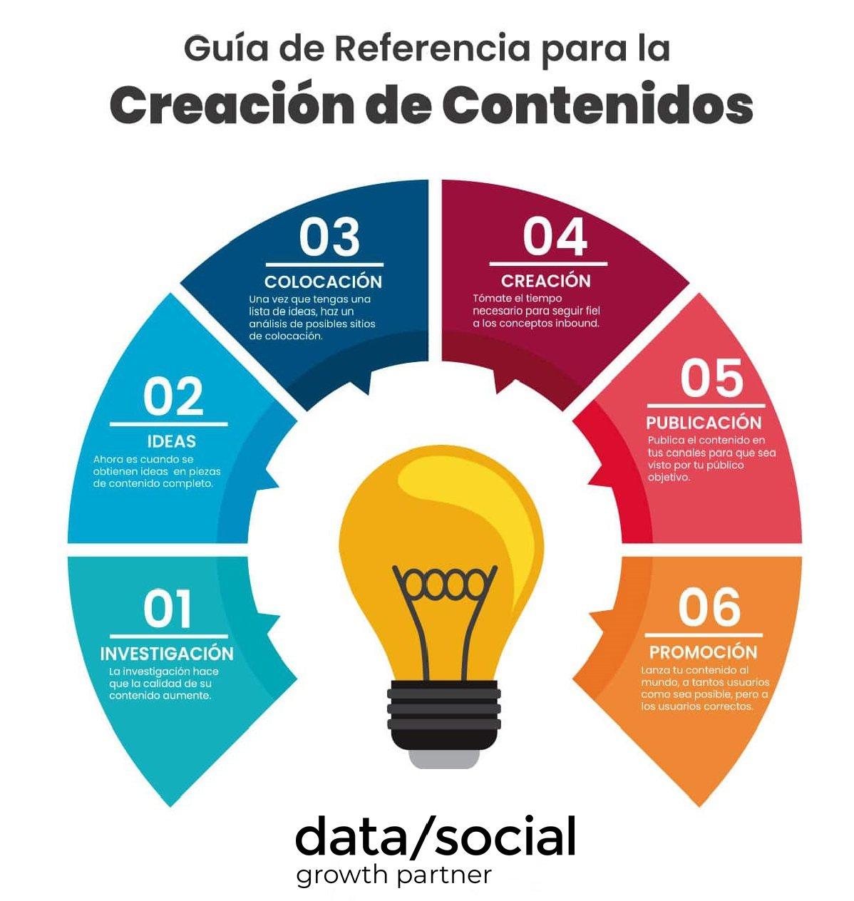 Infografia-Creacion-Contenidos-1