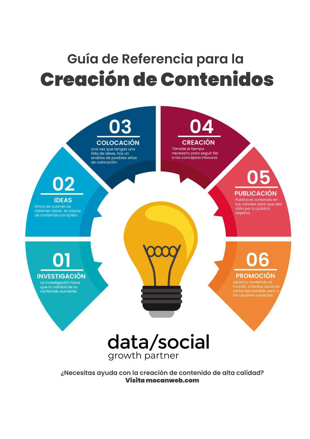 Infografia-Creacion-Contenidos